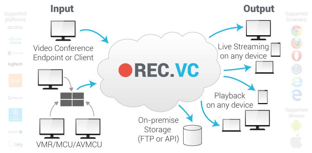 recording & streaming from any video conference source